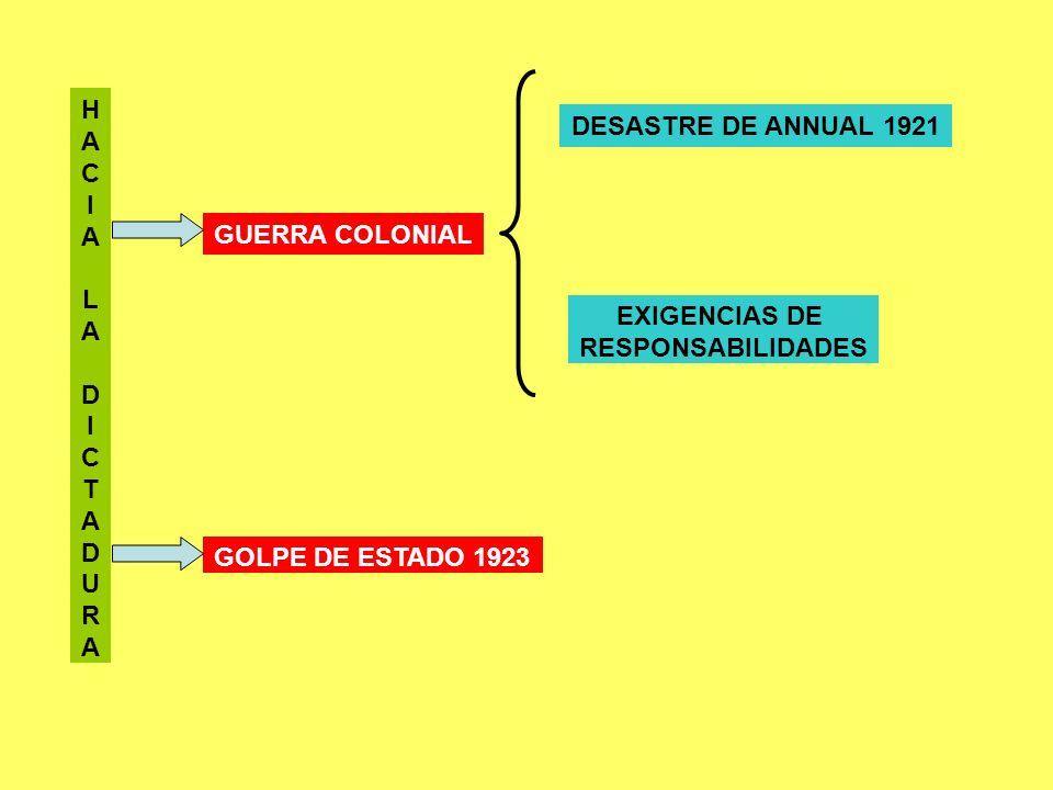 HACIALADICTADURAHACIALADICTADURA GUERRA COLONIAL DESASTRE DE ANNUAL 1921 GOLPE DE ESTADO 1923 EXIGENCIAS DE RESPONSABILIDADES