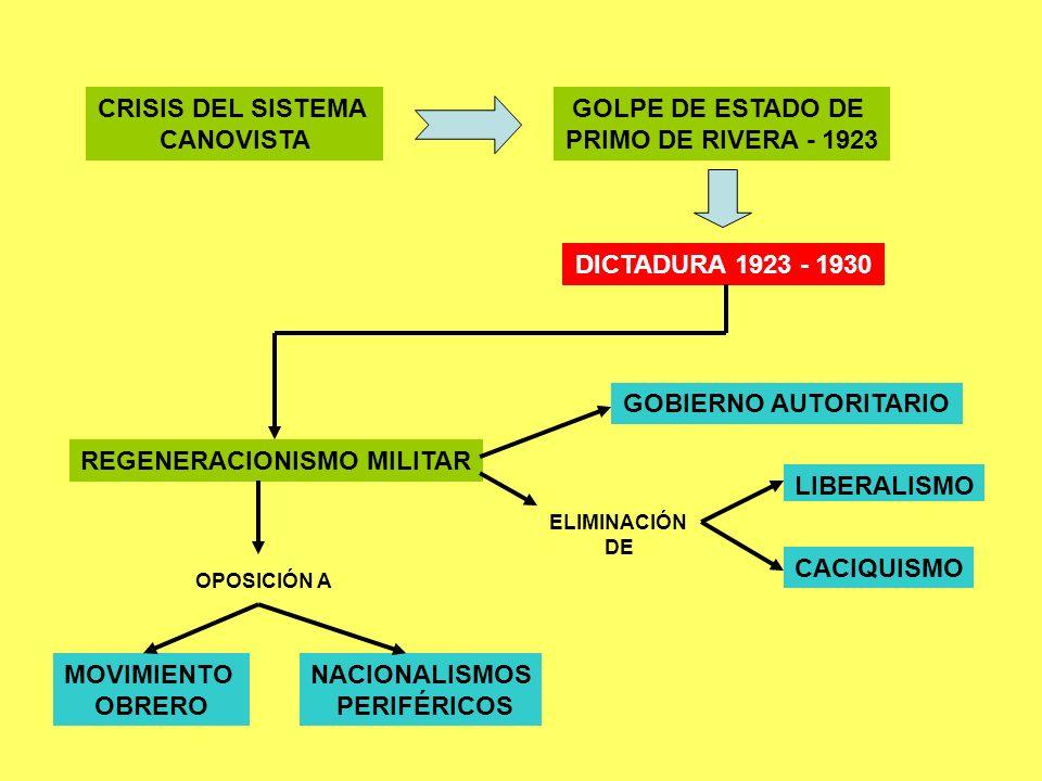 CRISIS DEL SISTEMA CANOVISTA GOLPE DE ESTADO DE PRIMO DE RIVERA - 1923 DICTADURA 1923 - 1930 REGENERACIONISMO MILITAR GOBIERNO AUTORITARIO ELIMINACIÓN