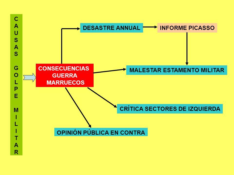 C A U S A S G O L P E M I L I T A R CONSECUENCIAS GUERRA MARRUECOS DESASTRE ANNUALINFORME PICASSO MALESTAR ESTAMENTO MILITAR CRÍTICA SECTORES DE IZQUI