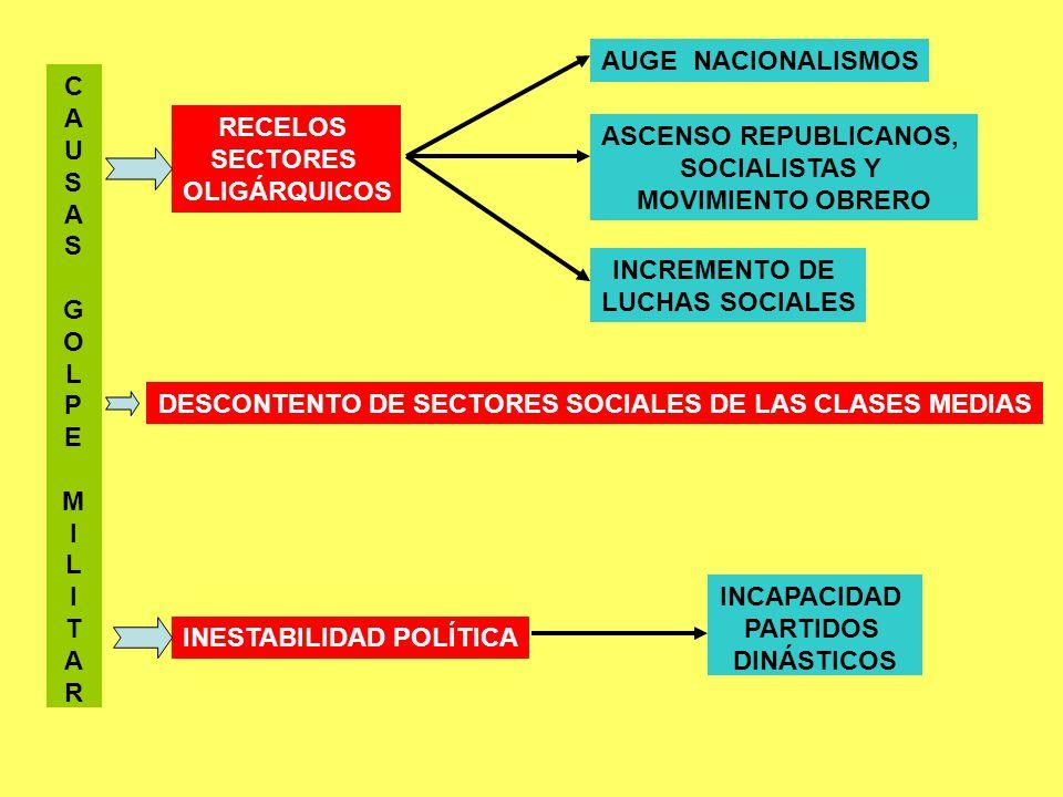 C A U S A S G O L P E M I L I T A R RECELOS SECTORES OLIGÁRQUICOS AUGE NACIONALISMOS ASCENSO REPUBLICANOS, SOCIALISTAS Y MOVIMIENTO OBRERO INCREMENTO