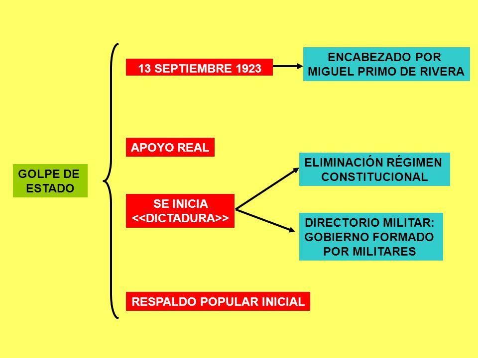 GOLPE DE ESTADO 13 SEPTIEMBRE 1923 ENCABEZADO POR MIGUEL PRIMO DE RIVERA APOYO REAL SE INICIA > ELIMINACIÓN RÉGIMEN CONSTITUCIONAL DIRECTORIO MILITAR: