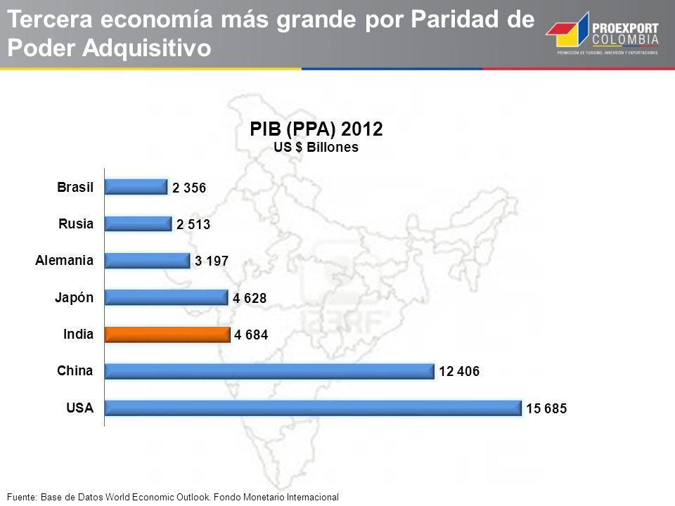 Tercera economía más grande por Paridad de Poder Adquisitivo Fuente: Base de Datos World Economic Outlook. Fondo Monetario Internacional