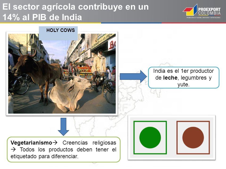 El sector agrícola contribuye en un 14% al PIB de India HOLY COWS Vegetarianismo Creencias religiosas Todos los productos deben tener el etiquetado pa