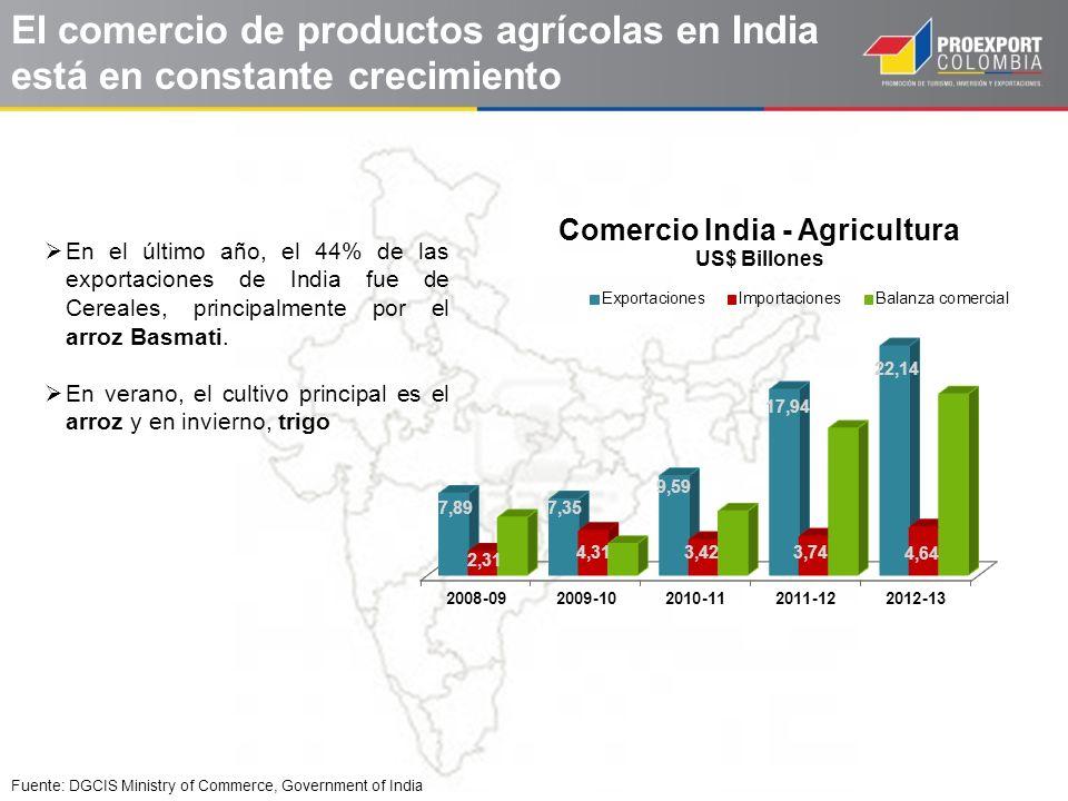 Fuente: DGCIS Ministry of Commerce, Government of India En el último año, el 44% de las exportaciones de India fue de Cereales, principalmente por el