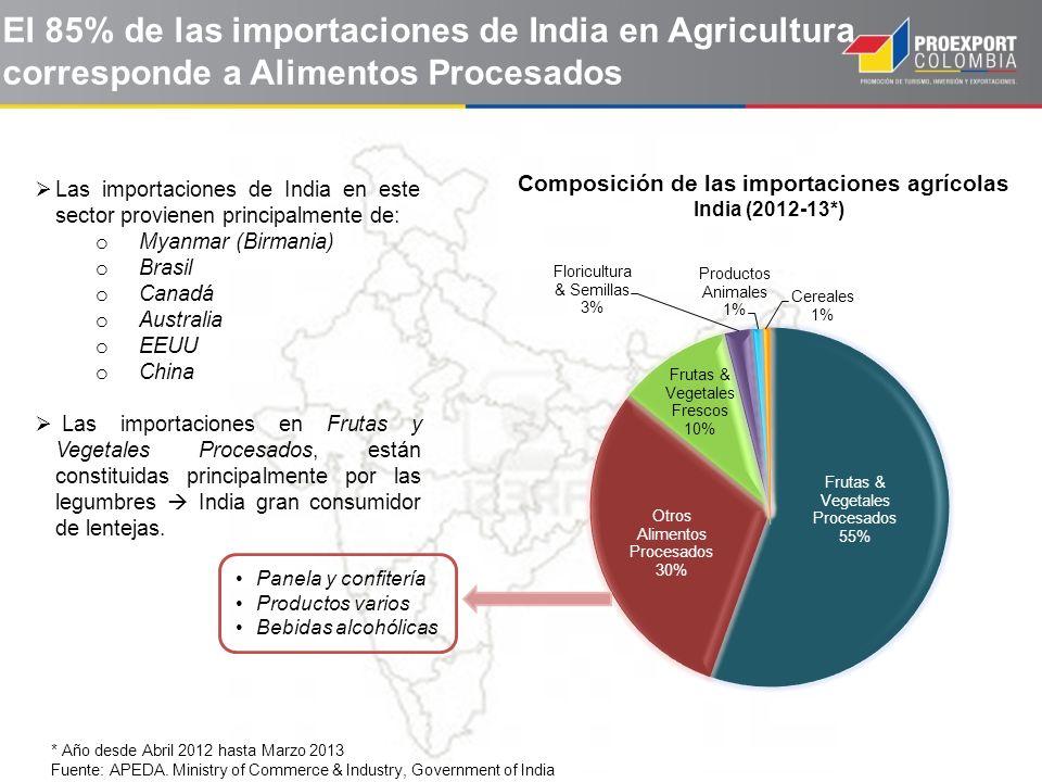 El 85% de las importaciones de India en Agricultura corresponde a Alimentos Procesados * Año desde Abril 2012 hasta Marzo 2013 Fuente: APEDA. Ministry