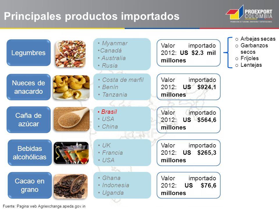 Principales productos importados Cacao en grano Ghana Indonesia Uganda Brasil USA China Caña de azúcar Legumbres Myanmar Canadá Australia Rusia Fuente