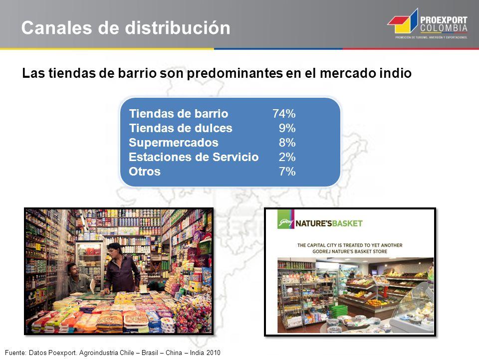 Canales de distribución Las tiendas de barrio son predominantes en el mercado indio Tiendas de barrio 74% Tiendas de dulces 9% Supermercados 8% Estaci