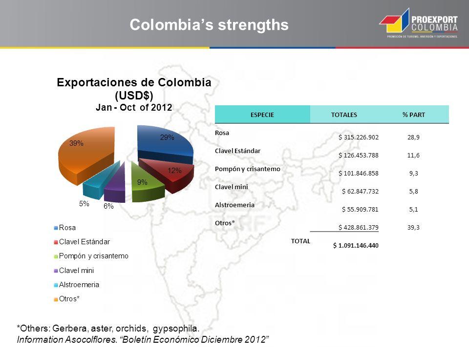 Colombias strengths *Others: Gerbera, aster, orchids, gypsophila. Information Asocolflores. Boletín Económico Diciembre 2012 ESPECIETOTALES% PART Rosa
