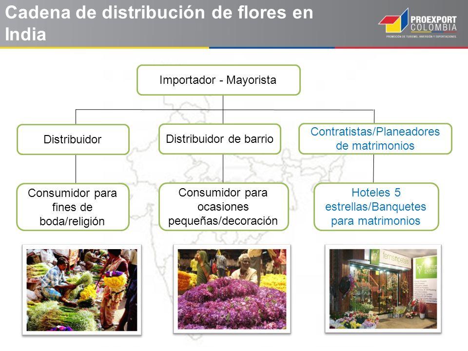 Cadena de distribución de flores en India Distribuidor de barrio Distribuidor Contratistas/Planeadores de matrimonios Consumidor para fines de boda/re