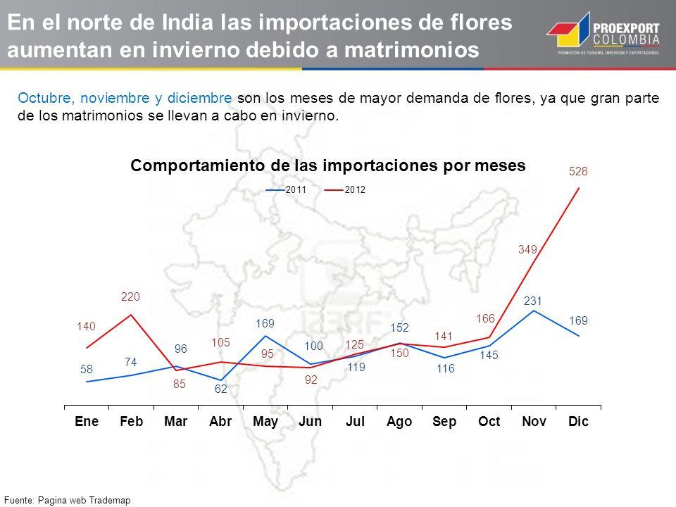 En el norte de India las importaciones de flores aumentan en invierno debido a matrimonios Fuente: Pagina web Trademap Octubre, noviembre y diciembre