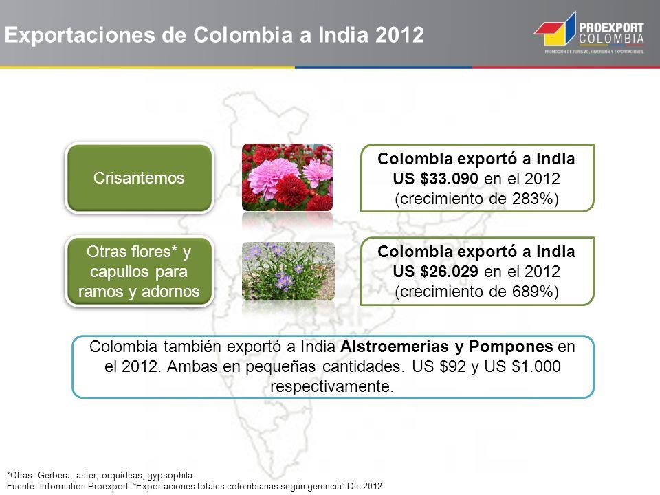 Exportaciones de Colombia a India 2012 *Otras: Gerbera, aster, orquídeas, gypsophila. Fuente: Information Proexport. Exportaciones totales colombianas