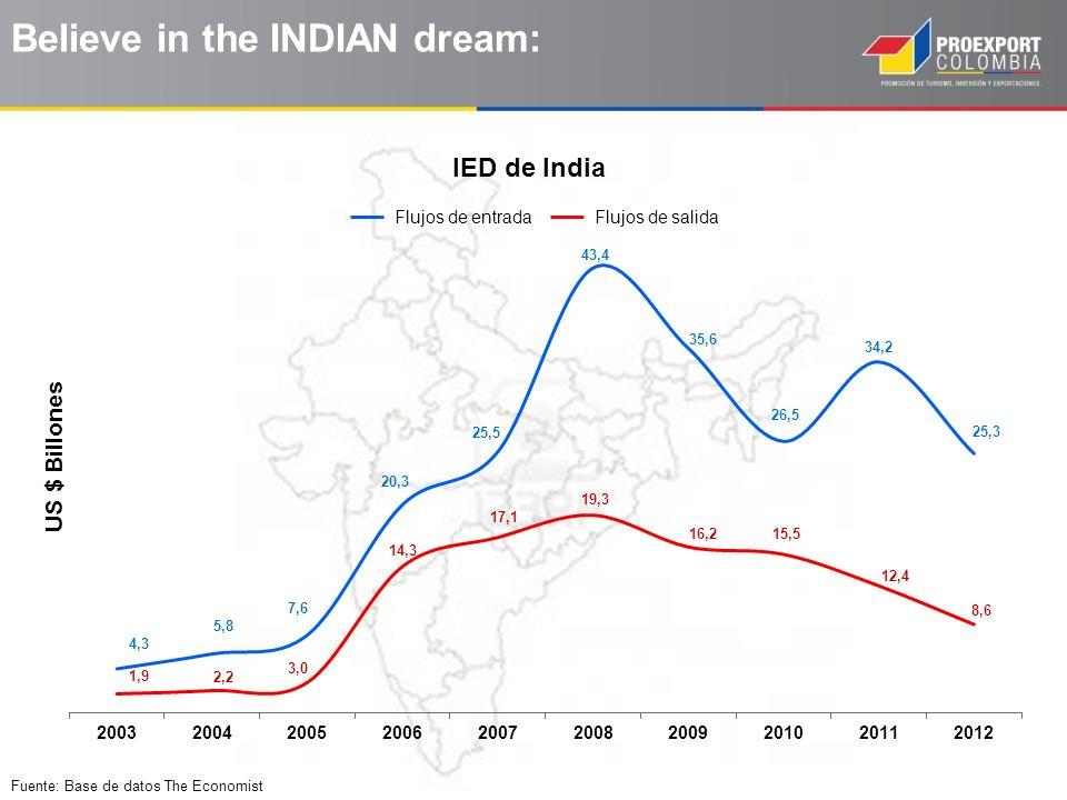 Fuente: Base de datos The Economist Believe in the INDIAN dream: