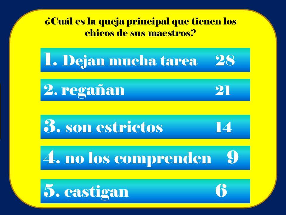 ¿Cuál es la queja principal que tienen los chicos de sus maestros? 1. Dejan mucha tarea28 2. regañan 21 3. son estrictos 14 4. no los comprenden 9 5.
