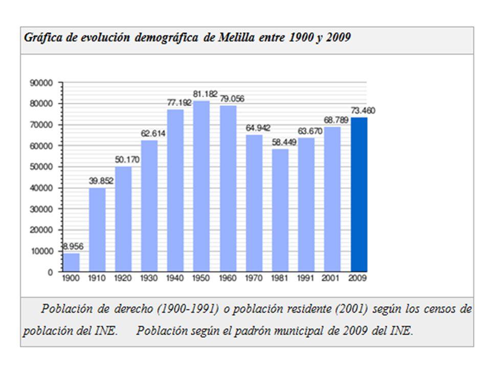 ANÁLISIS DE CONTEXTOS -El 45% de la población es originaria de la península Ibérica, de idioma y tradición religiosa católica(Diósis de Málaga). -Otro