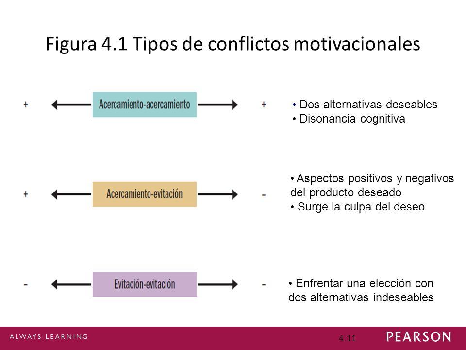 4-11 Figura 4.1 Tipos de conflictos motivacionales Dos alternativas deseables Disonancia cognitiva Aspectos positivos y negativos del producto deseado