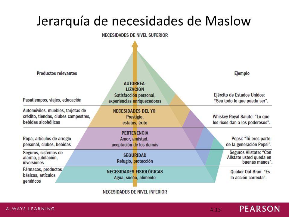 4-13 Jerarquía de necesidades de Maslow