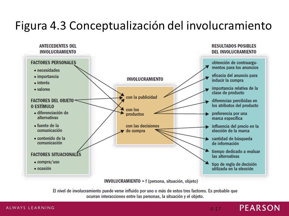4-17 Figura 4.3 Conceptualización del involucramiento