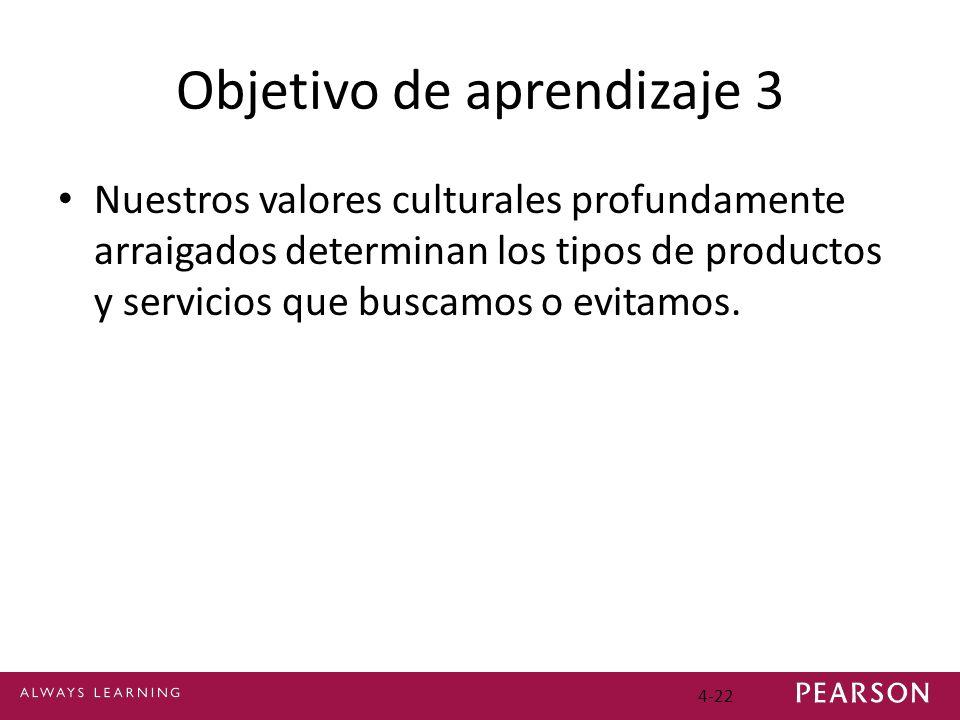 4-22 Objetivo de aprendizaje 3 Nuestros valores culturales profundamente arraigados determinan los tipos de productos y servicios que buscamos o evita