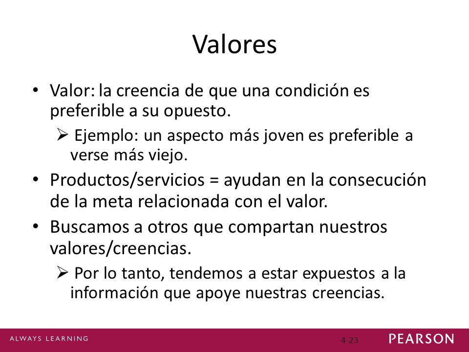 4-23 Valores Valor: la creencia de que una condición es preferible a su opuesto. Ejemplo: un aspecto más joven es preferible a verse más viejo. Produc