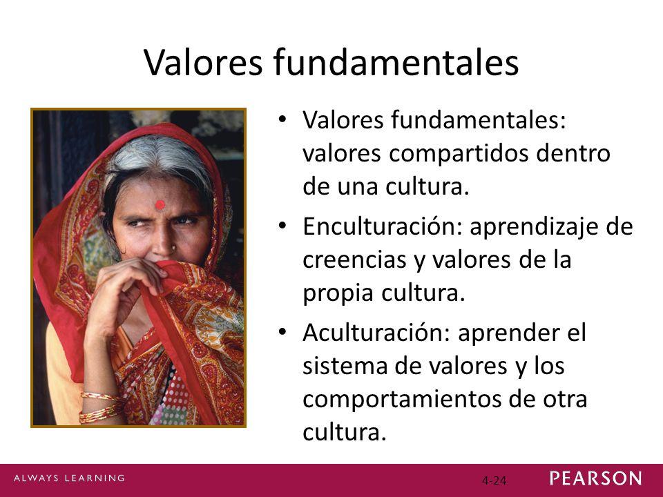 4-24 Valores fundamentales Valores fundamentales: valores compartidos dentro de una cultura. Enculturación: aprendizaje de creencias y valores de la p