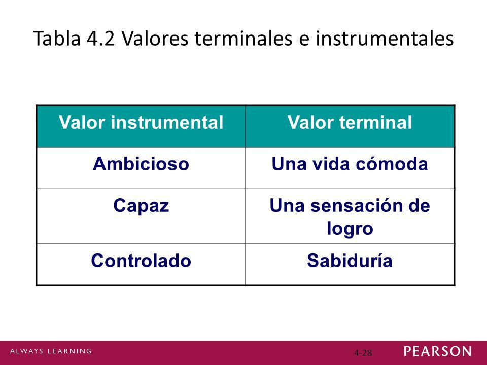 4-28 Tabla 4.2 Valores terminales e instrumentales Valor instrumentalValor terminal AmbiciosoUna vida cómoda CapazUna sensación de logro ControladoSab