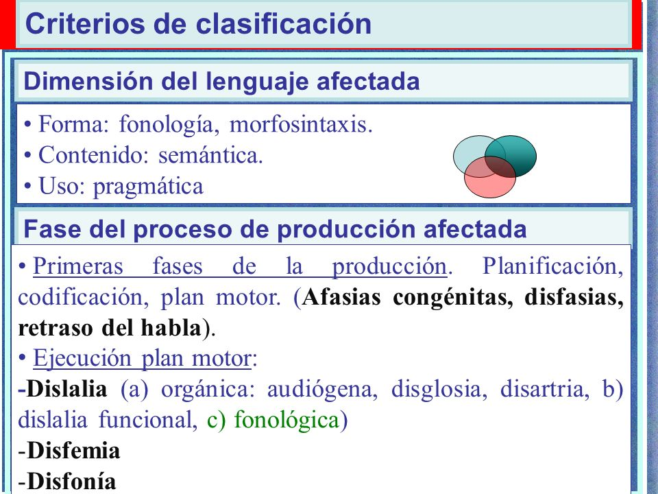 Dificultades adquisición del lenguaje Dimensión del lenguaje afectada Fase del proceso de producción afectada Forma: fonología, morfosintaxis. Conteni