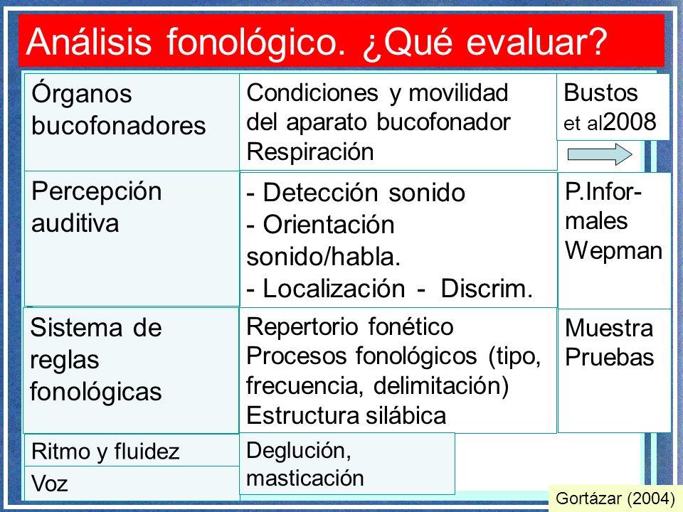 Análisis fonológico. ¿Qué evaluar? Gortázar (2004) Órganos bucofonadores Sistema de reglas fonológicas Condiciones y movilidad del aparato bucofonador