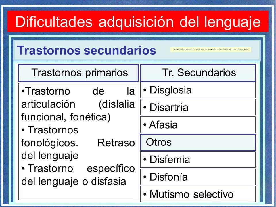 Trastornos secundarios Dificultades adquisición del lenguaje Trastornos primarios Tr. Secundarios Disglosia Disartria Afasia Trastorno de la articulac