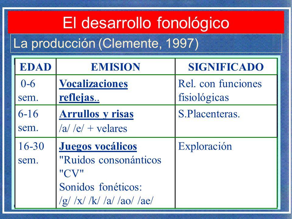 La producción (Clemente, 1997) EDADEMISIONSIGNIFICADO 0-6 sem. Vocalizaciones reflejas.. Rel. con funciones fisiológicas 6-16 sem. Arrullos y risas /a