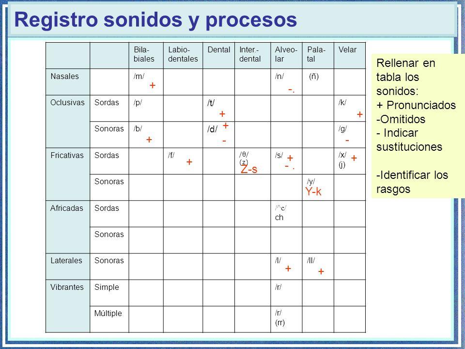 Registro sonidos y procesos Bila- biales Labio- dentales DentalInter.- dental Alveo- lar Pala- tal Velar Nasales/m//n/ (ñ) OclusivasSordas/p/ /t/ /k/ Sonoras/b/ /d/ /g/ FricativasSordas/f/ /θ/ (z) /s//x/ (j) Sonoras/y/ AfricadasSordas /^c/ ch Sonoras LateralesSonoras/l//ll/ VibrantesSimple/r/ Múltiple/r/ (rr) Rellenar en tabla los sonidos: + Pronunciados -Omitidos - Indicar sustituciones -Identificar los rasgos + -.