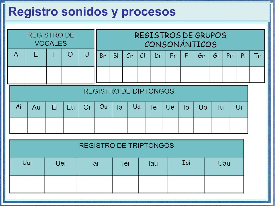 Registro sonidos y procesos REGISTRO DE DIPTONGOS Ai AuEiEuOi Ou Ia Ua IeUeIoUoIuUi REGISTRO DE VOCALES AEIOU REGISTROS DE GRUPOS CONSONÁNTICOS BrBlCr