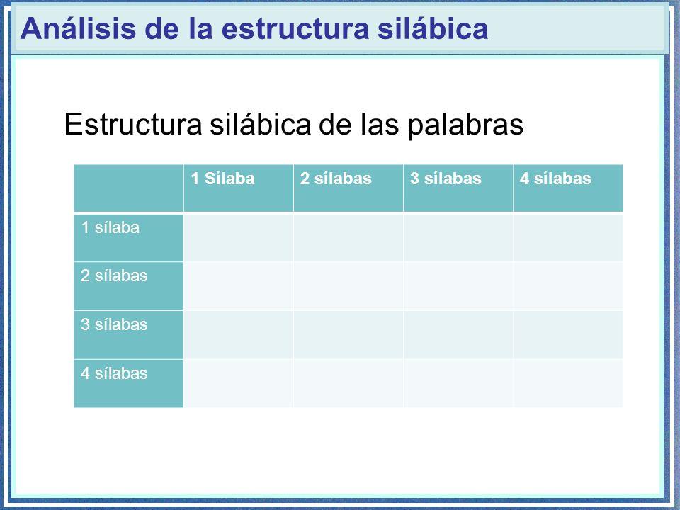 Análisis de la estructura silábica Estructura silábica de las palabras 1 Sílaba2 sílabas3 sílabas4 sílabas 1 sílaba 2 sílabas 3 sílabas 4 sílabas