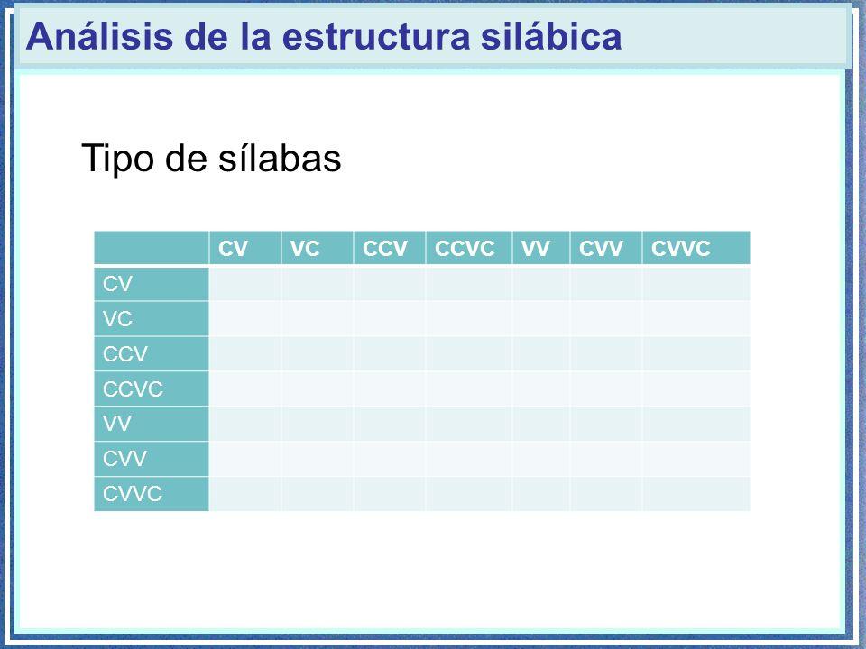 Análisis de la estructura silábica Tipo de sílabas CVVCCCVCCVCVVCVVCVVC CV VC CCV CCVC VV CVV CVVC