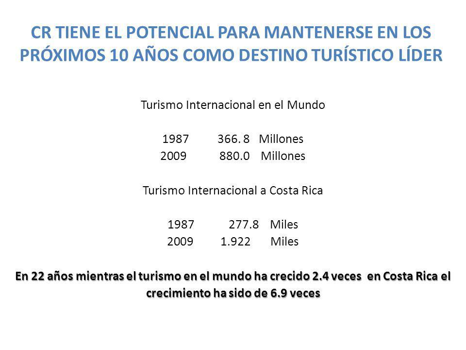 CR TIENE EL POTENCIAL PARA MANTENERSE EN LOS PRÓXIMOS 10 AÑOS COMO DESTINO TURÍSTICO LÍDER Turismo Internacional en el Mundo 1987 366.