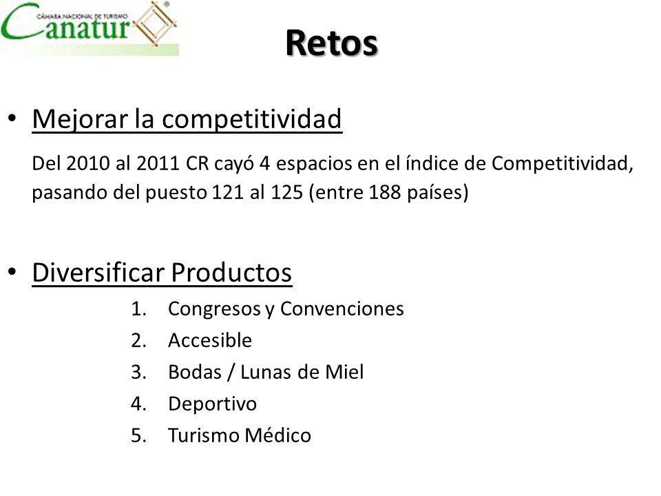 Retos Mejorar la competitividad Del 2010 al 2011 CR cayó 4 espacios en el índice de Competitividad, pasando del puesto 121 al 125 (entre 188 países) Diversificar Productos 1.Congresos y Convenciones 2.Accesible 3.Bodas / Lunas de Miel 4.Deportivo 5.Turismo Médico