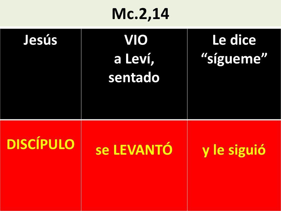 Mc.2,14 Jesús VIO a Leví, sentado Le dice sígueme DISCÍPULO se LEVANTÓy le siguió
