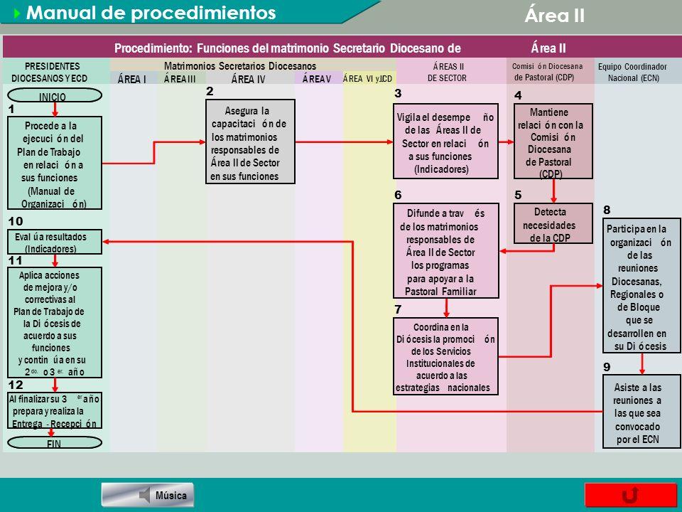 SERVICIOS INSTITUCIONALES Círculo de Novios (CN).