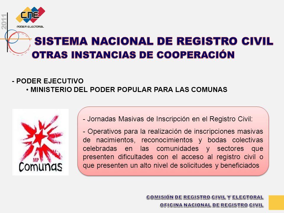 - Jornadas Masivas de Inscripción en el Registro Civil: - Operativos para la realización de inscripciones masivas de nacimientos, reconocimientos y bo