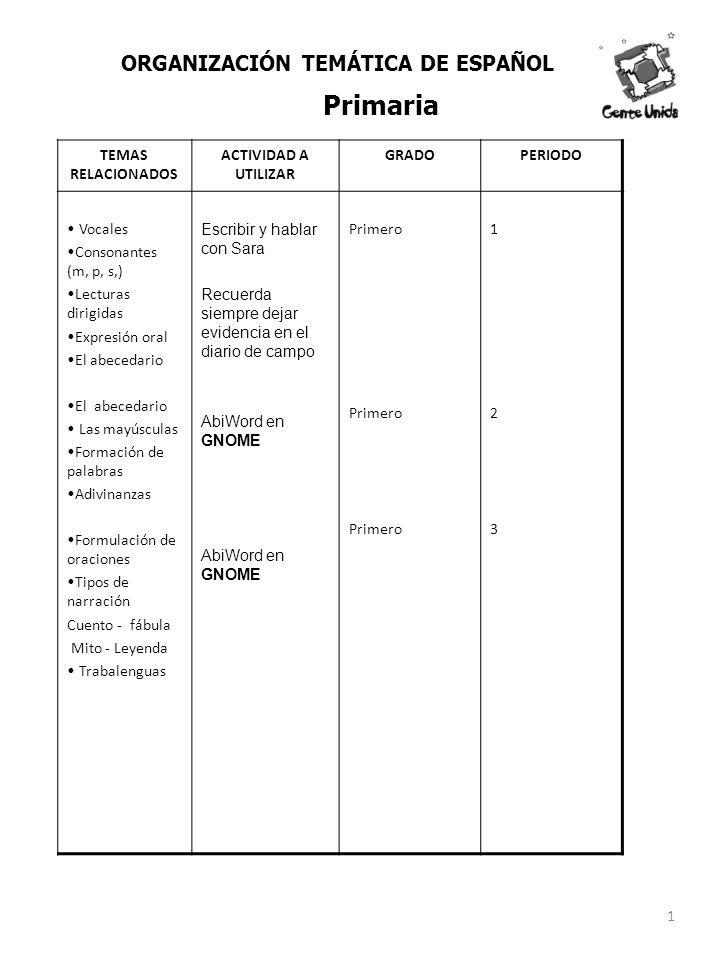 TEMAS RELACIONADOS ACTIVIDAD A UTILIZAR GRADOPERIODO Vocales Consonantes (m, p, s,) Lecturas dirigidas Expresión oral El abecedario Las mayúsculas For