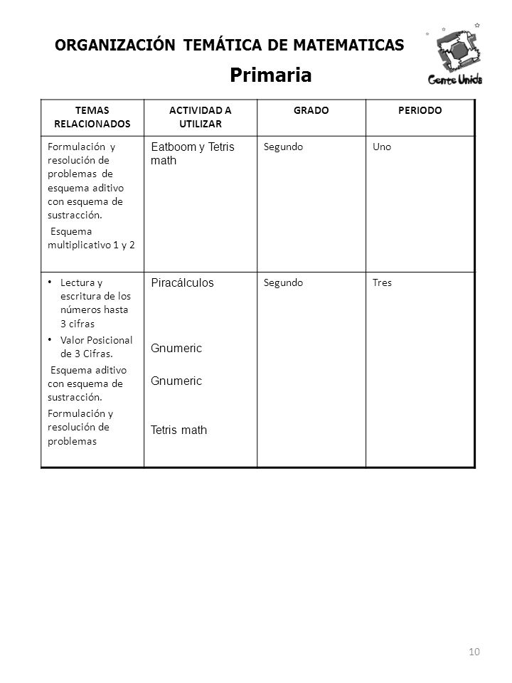 TEMAS RELACIONADOS ACTIVIDAD A UTILIZAR GRADOPERIODO Formulación y resolución de problemas de esquema aditivo con esquema de sustracción. Esquema mult