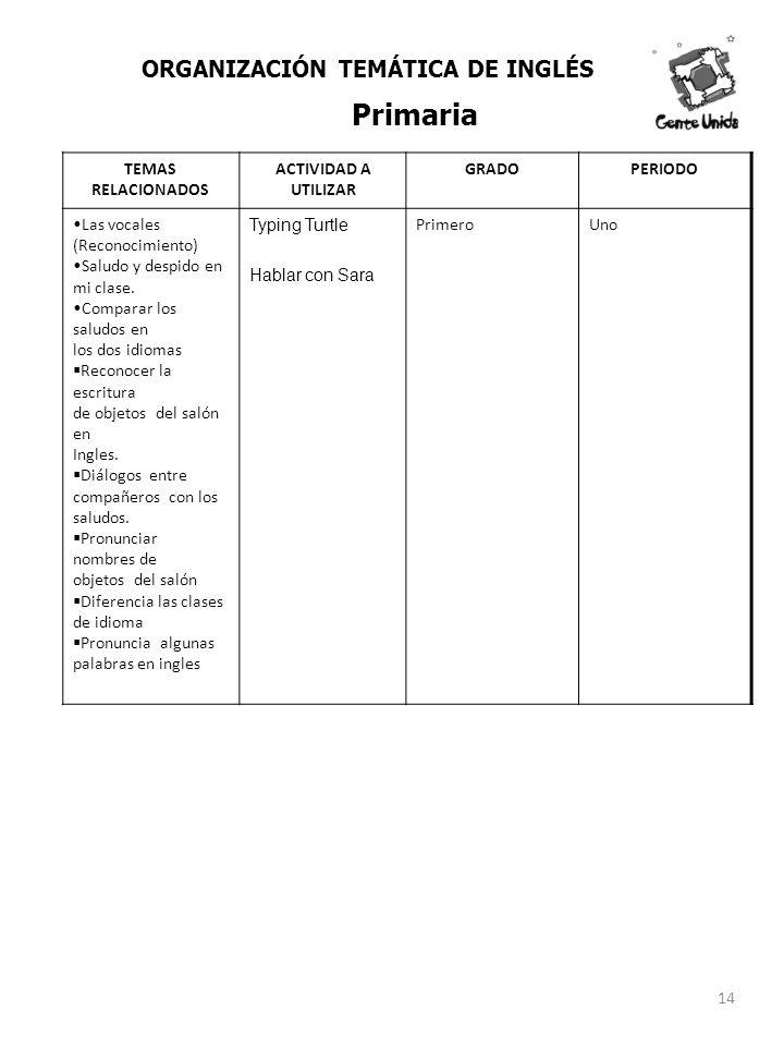TEMAS RELACIONADOS ACTIVIDAD A UTILIZAR GRADOPERIODO Las vocales (Reconocimiento) Saludo y despido en mi clase. Comparar los saludos en los dos idioma