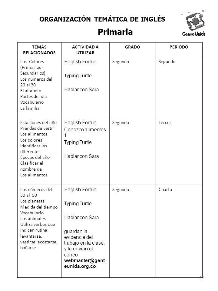 TEMAS RELACIONADOS ACTIVIDAD A UTILIZAR GRADOPERIODO Los Colores (Primarios - Secundarios) Los números del 20 al 30 El alfabeto Partes del día Vocabul