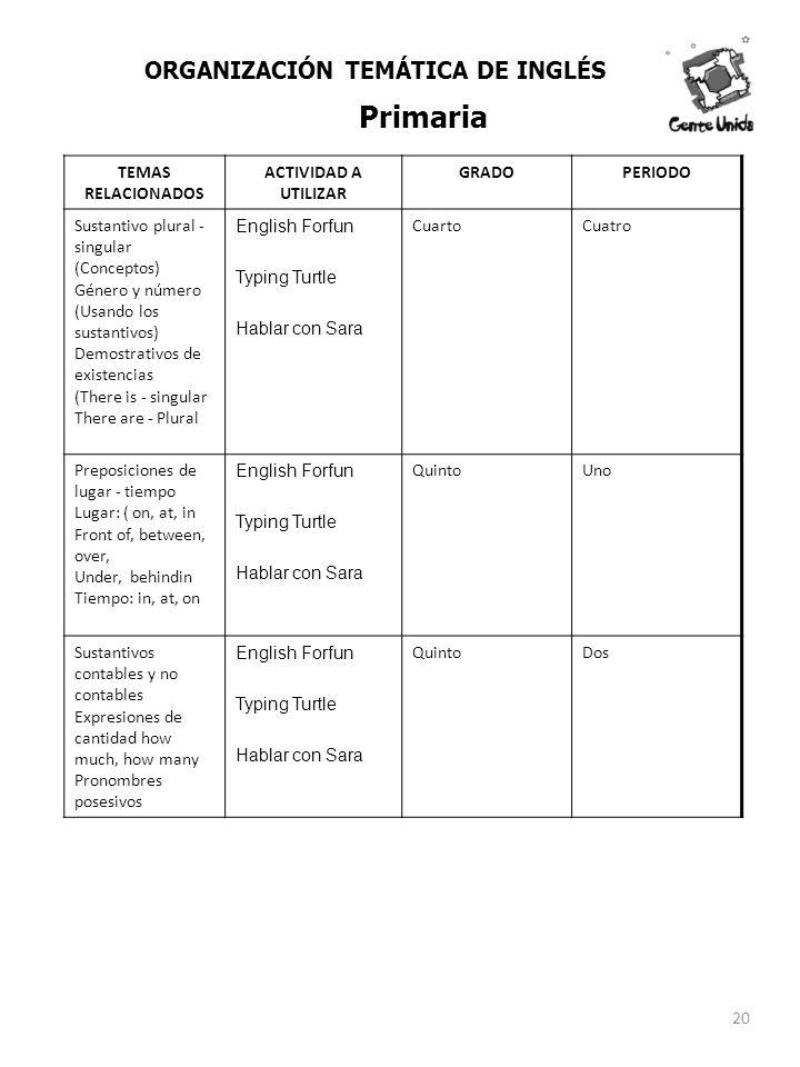 TEMAS RELACIONADOS ACTIVIDAD A UTILIZAR GRADOPERIODO Sustantivo plural - singular (Conceptos) Género y número (Usando los sustantivos) Demostrativos d