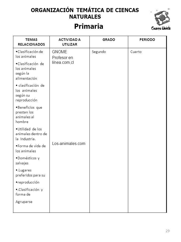 TEMAS RELACIONADOS ACTIVIDAD A UTILIZAR GRADOPERIODO Clasificación de los animales Clasificación de los animales según la alimentación clasificación d
