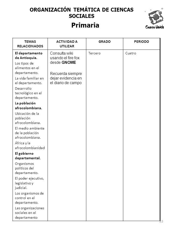 TEMAS RELACIONADOS ACTIVIDAD A UTILIZAR GRADOPERIODO El departamento de Antioquia. Los tipos de alimentos en el departamento. La vida familiar en el d