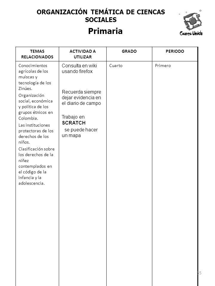 TEMAS RELACIONADOS ACTIVIDAD A UTILIZAR GRADOPERIODO Conocimientos agrícolas de los muiscas y tecnología de los Zinúes. Organización social, económica