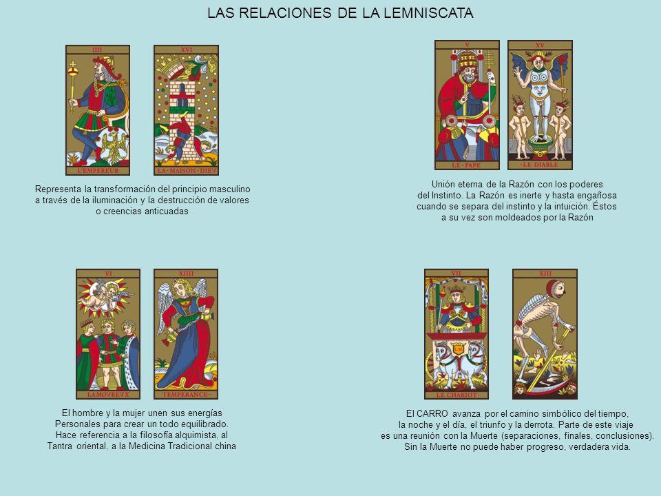 LAS RELACIONES DE LA LEMNISCATA Representa la transformación del principio masculino a través de la iluminación y la destrucción de valores o creencia