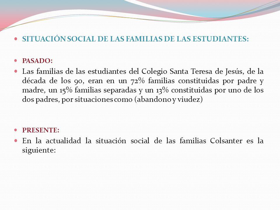 SITUACIÓN SOCIAL DE LAS FAMILIAS DE LAS ESTUDIANTES: PASADO: Las familias de las estudiantes del Colegio Santa Teresa de Jesús, de la década de los 90