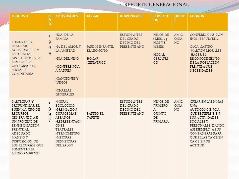 REPORTE GENERACIONAL OBJETIVOAÑOAÑO ACTIVIDADESLUGARRESPONSABLEPOBLACI ON FRENT E LOGROS FOMENTAR Y REALIZAR ACTIVIDADES EN LAS CUALES APORTEMOS A LAS