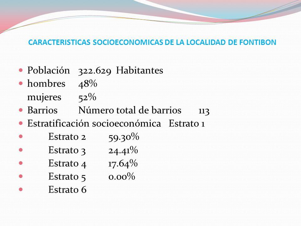 CARACTERISTICAS SOCIOECONOMICAS DE LA LOCALIDAD DE FONTIBON Población322.629 Habitantes hombres48% mujeres52% BarriosNúmero total de barrios113 Estrat